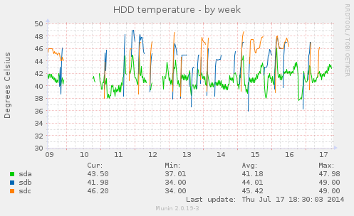 hddtemp_smartctl-week